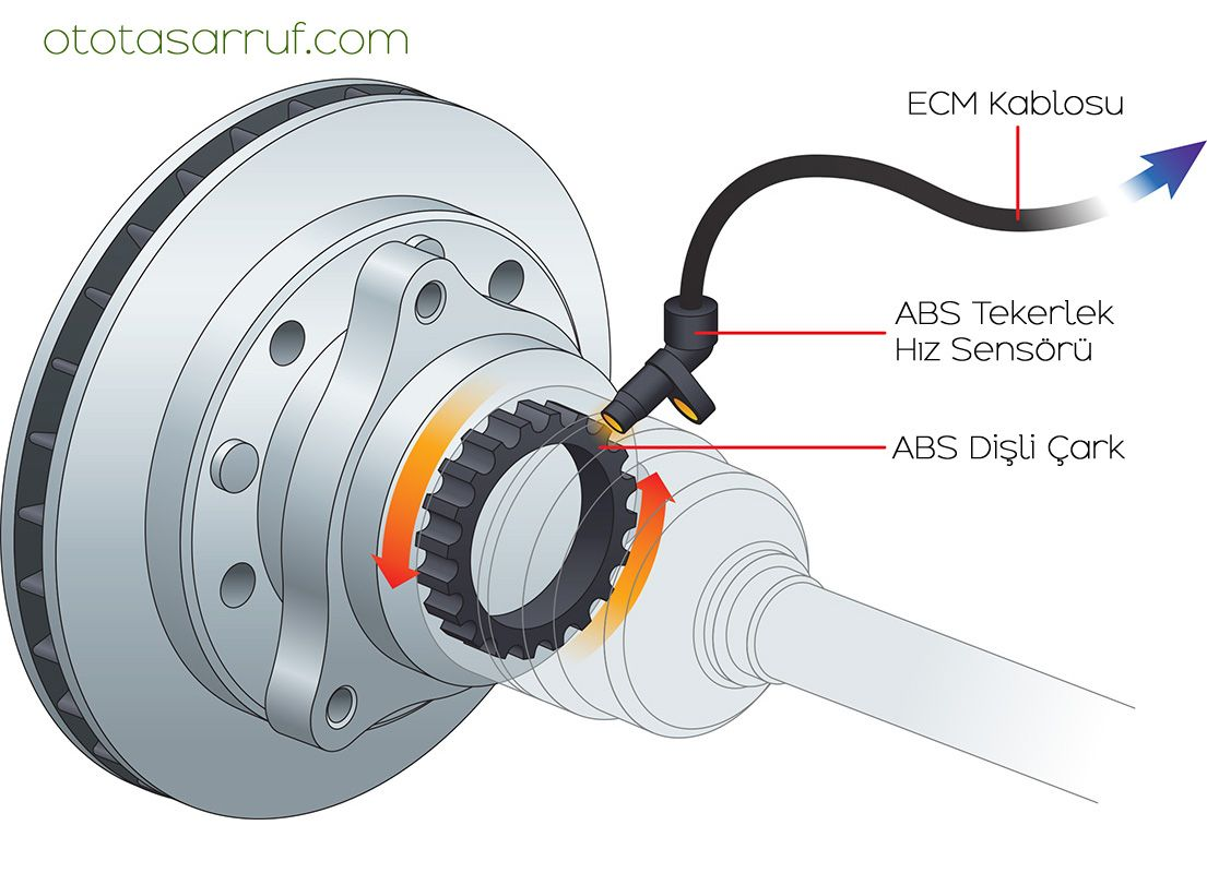 ABS Sensörü Nedir?