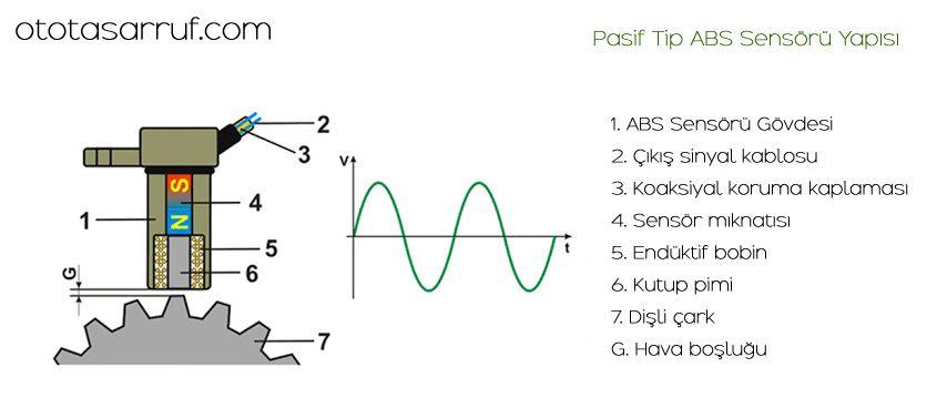 ABS Sensörünün Yapısı