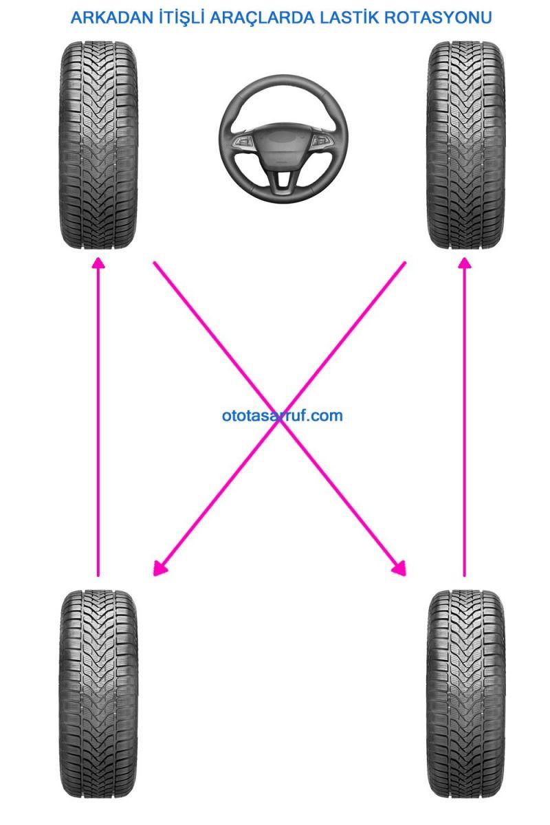 Arkadan itişli araçlarda lastik rotasyonu