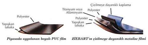 Ziebart Cam Filmi