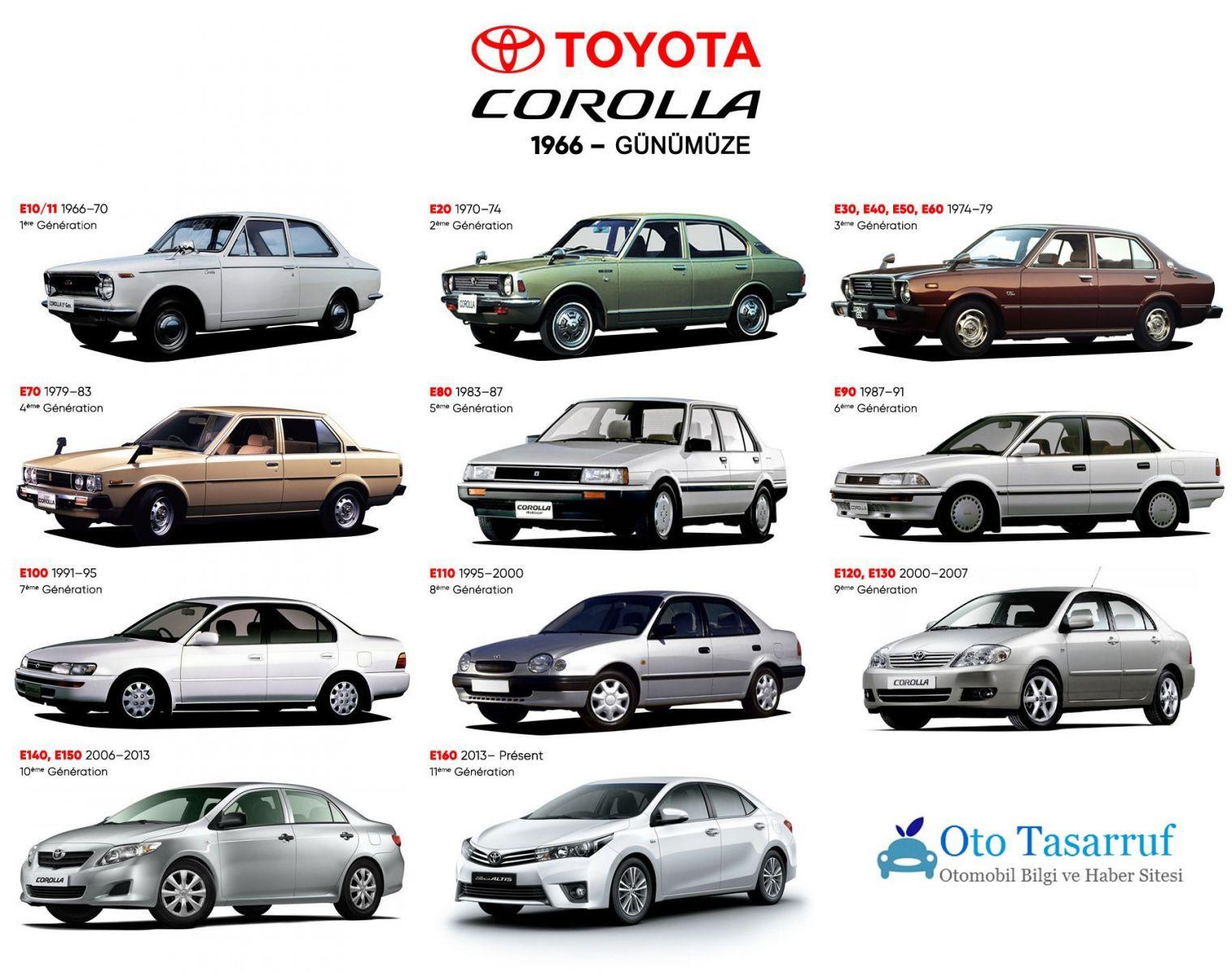 Toyota Corolla Generation Evrim Şeması