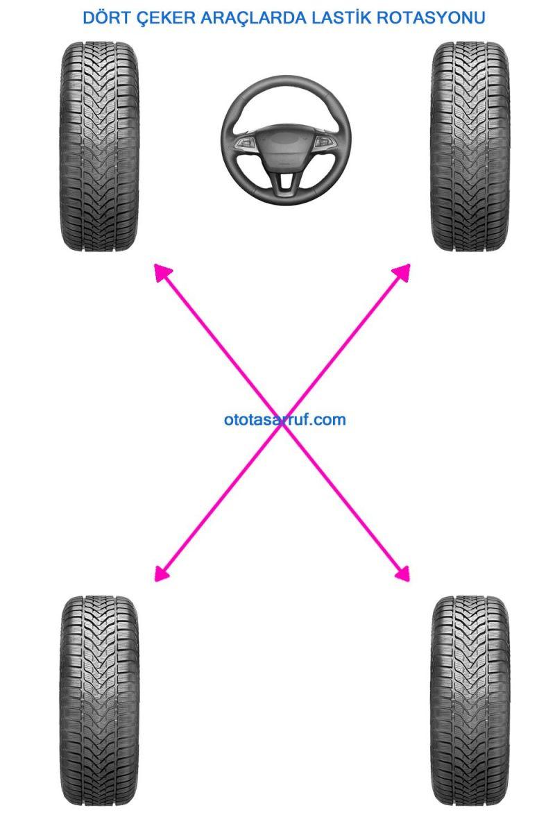 Dört Tekerlekten Çekişli Araçlarda lastik rotasyonu