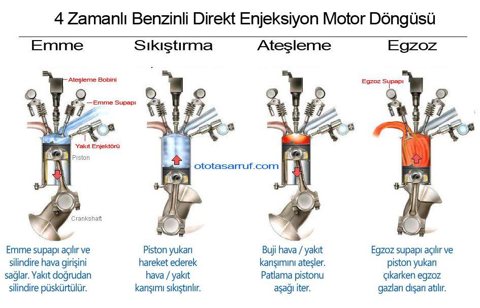 GDI Motor Nasıl Çalışır Şema