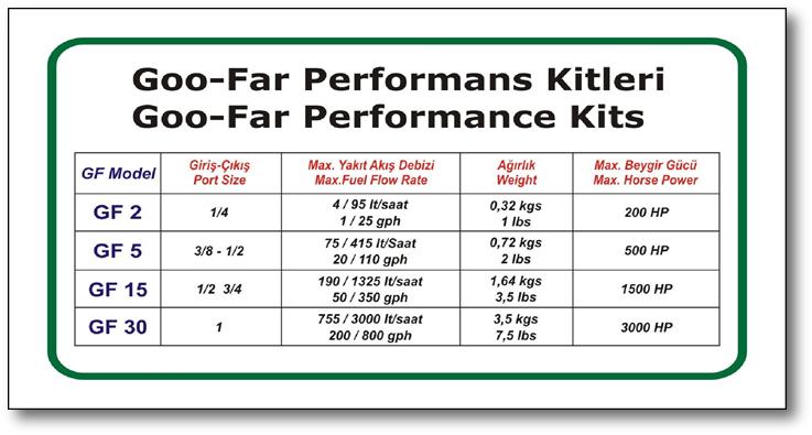 GOO-FAR Yakıt Performans Kitleri