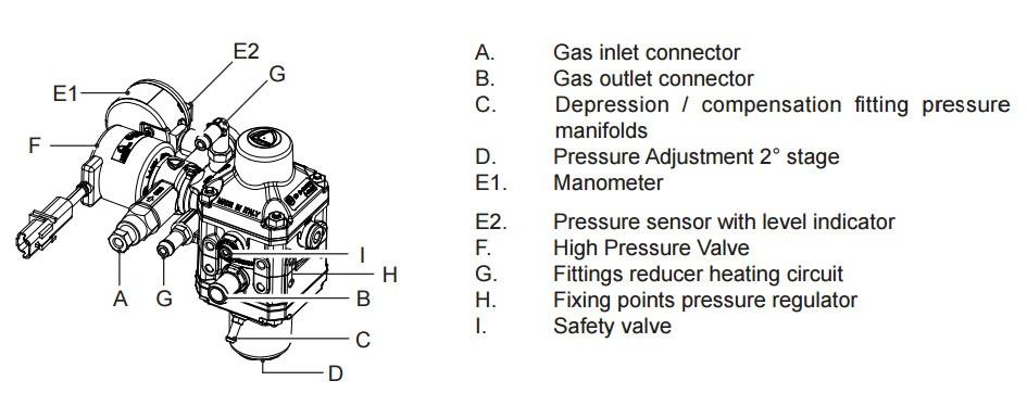 Landirenzo NG2 CNG Regülatörü