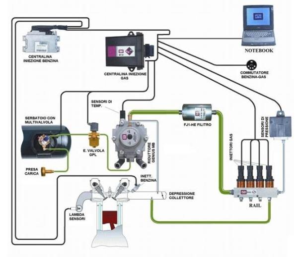 Sıralı Sistem LPG